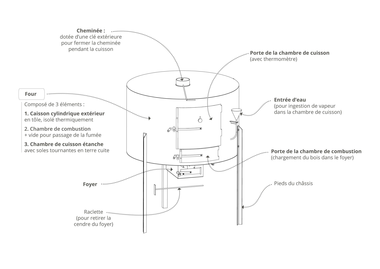 Thermomètre Four À Pain 500 four à pain - l'atelier paysan