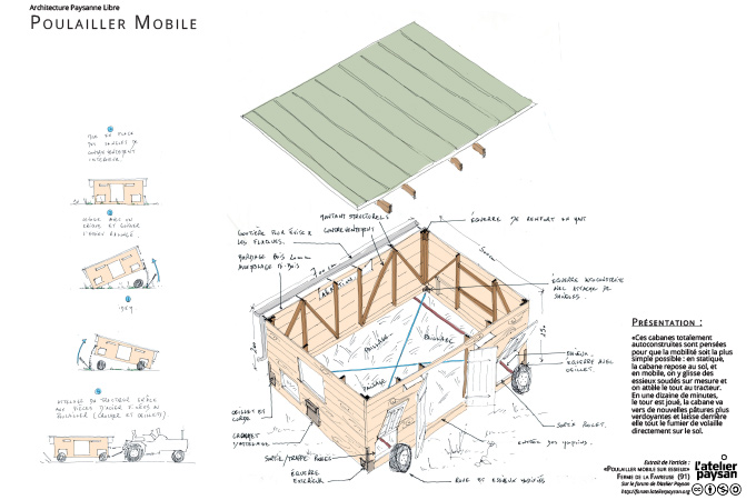 Poulailler mobile l atelier paysan - Plan de poulailler gratuit a telecharger ...